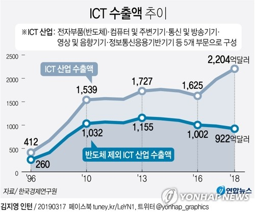 [그래픽] 반도체 빼면 ICT 수출, 5년 연속 내리막
