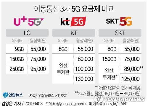 [그래픽] 이동통신 3사 5G 요금제 비교
