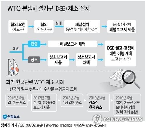 [그래픽] WTO 분쟁해결기구(DSB) 제소 절차