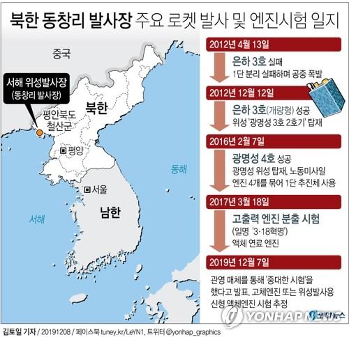 [그래픽] 북한 동창리 발사장 주요 로켓 발사 및 엔진시험 일지