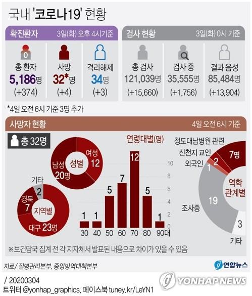 [그래픽] 국내 '코로나19' 현황