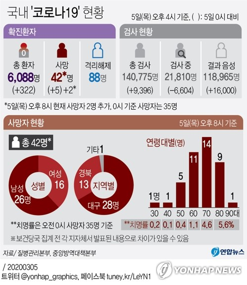 [그래픽] 국내 '코로나19' 현황(종합)
