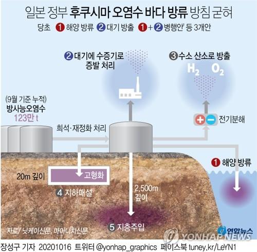 [그래픽] 일본 후쿠시마 오염수 바다 방류 방침