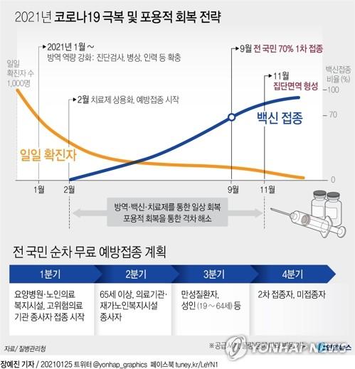 [그래픽] 2021년 코로나19 극복 및 포용적 회복 전략