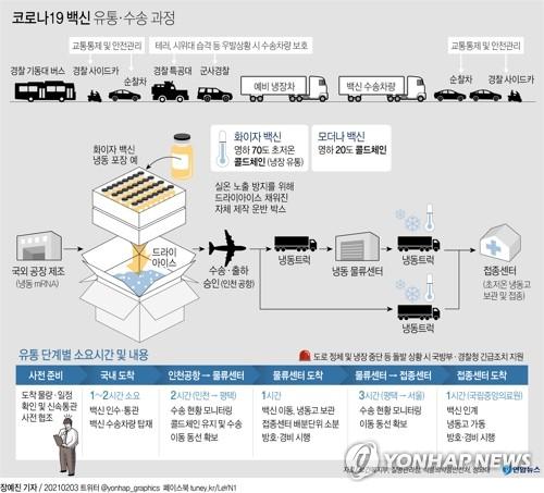 [그래픽] 코로나19 백신 유통·수송 과정