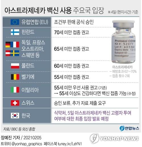 [그래픽] 아스트라제네카 백신 사용 주요국 입장