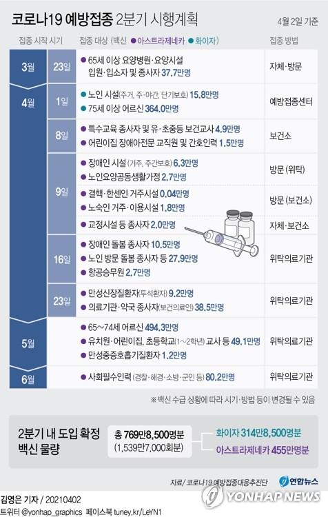 [그래픽] 코로나19 예방접종 2분기 시행계획