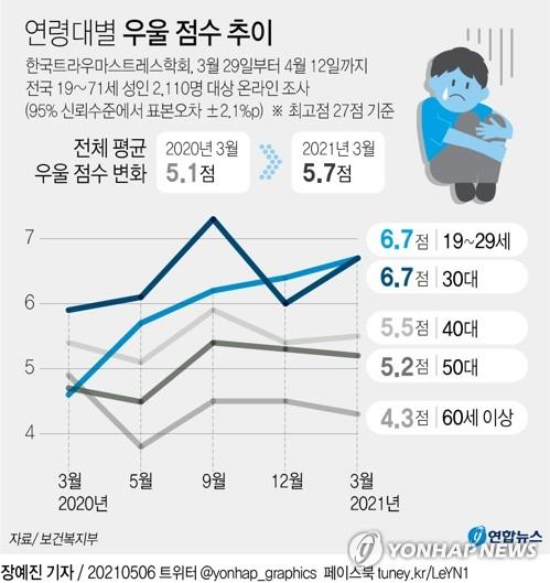 [그래픽] 연령대별 우울 점수 추이