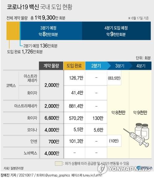 [그래픽] 코로나19 백신 국내 도입 현황