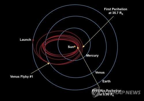 파커 태양탐사선 비행 궤도