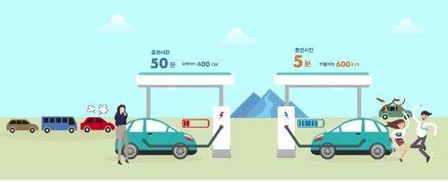 5분 충전으로 600km를 주행할 수 있는 고속 충전 전기차 개발