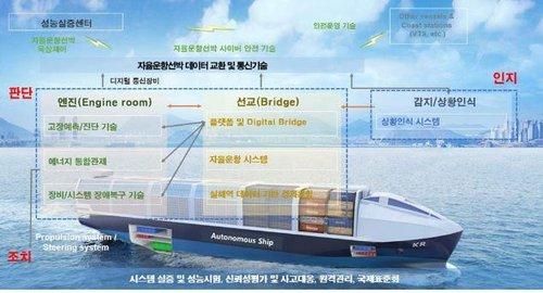 선박도 자율운항시대 열리나…정부 통합사업단, 기술개발 착수